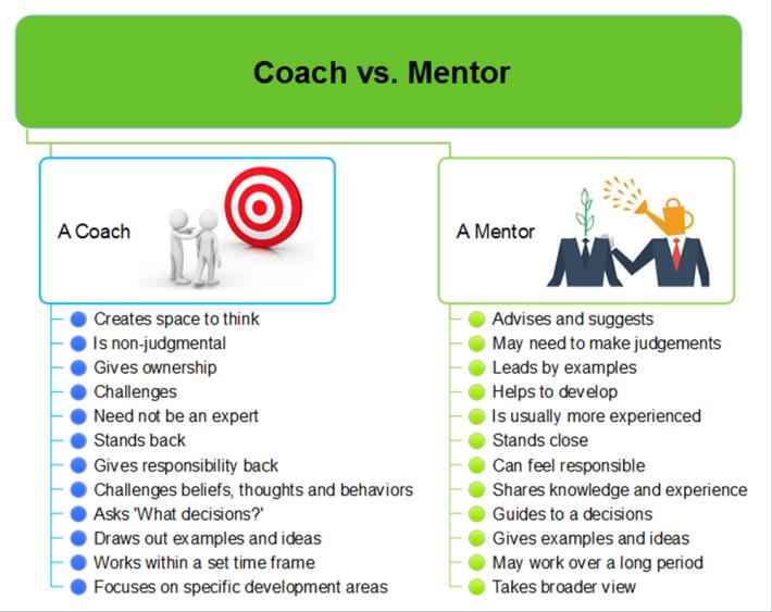 coach vs  mentor  mindmapper mind map template