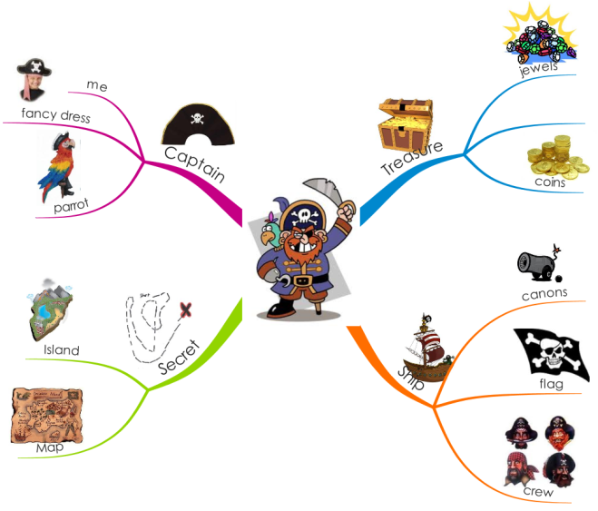 Stimulate your child's imagination with iMindMap!