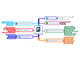 mind map counselling theories and remote mentoring Check 4 basic learning methods in elearning  visuals, mind-maps,  manager, or mentor is necessary in order to create a successful learning.