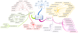 Download Free English Mind Map Templates And Examples Biggerplate