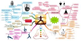 mind map templates and examplesdanieltaysingapore