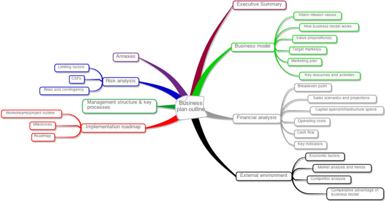 Business plan mind map deutschland
