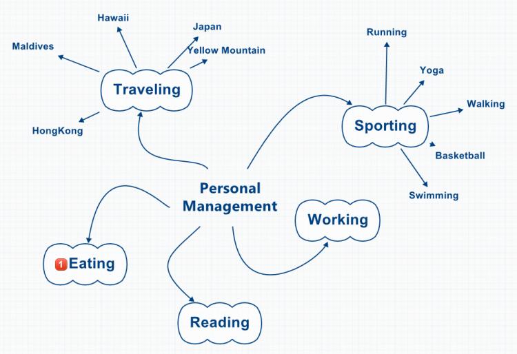PersonalManagement mind map