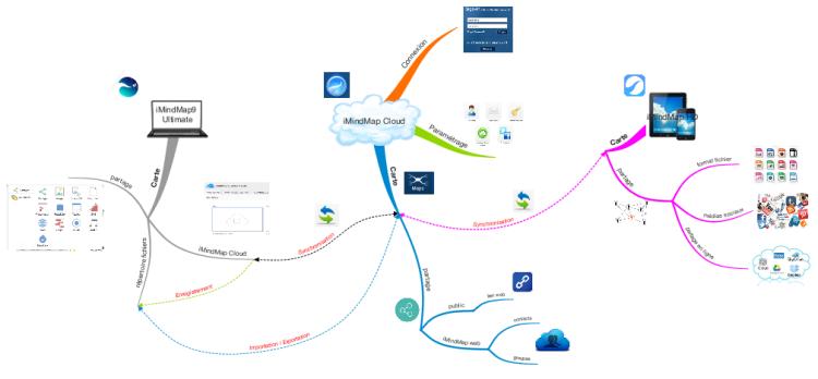 imindmap cloud - Imindmap Cloud