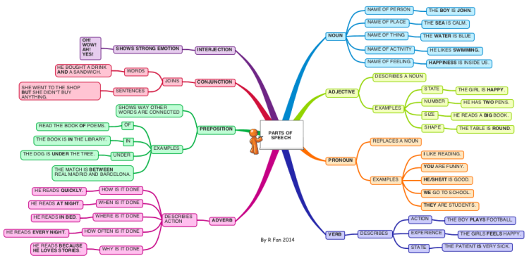 english grammar parts of speech ii imindmap mind map. Black Bedroom Furniture Sets. Home Design Ideas
