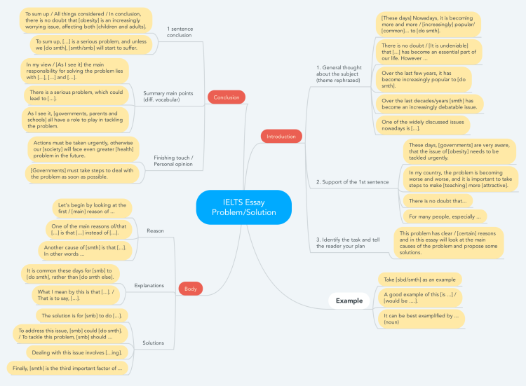 ielts essay type problem solution mind map biggerplate