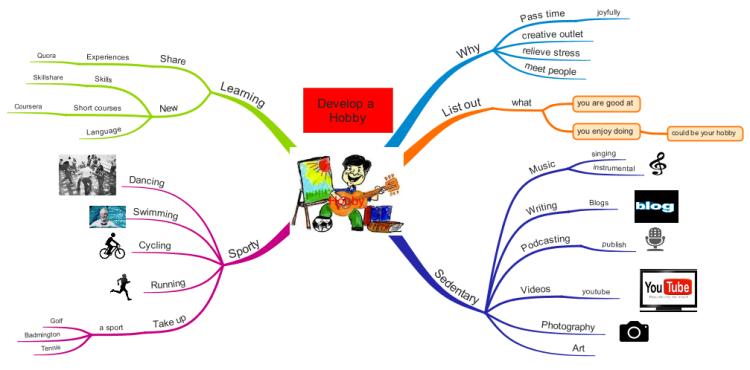 develop a hobby mind map