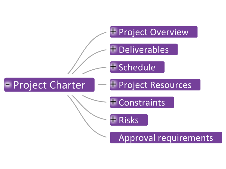 Project Charter Template mind map – Project Charter Template