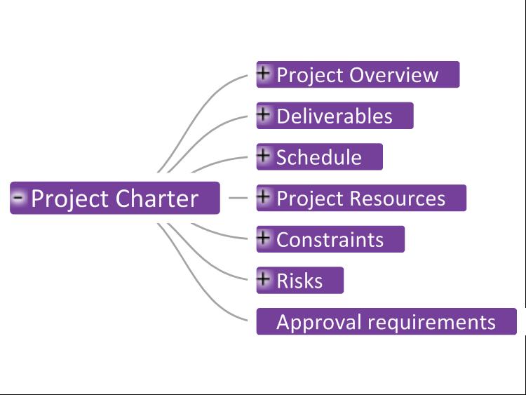software project charter template - mindgenius project charter template mind map biggerplate