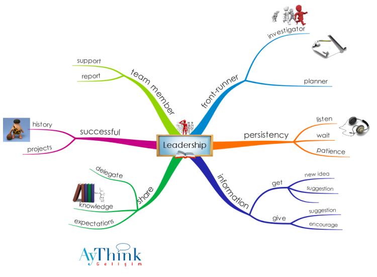 Imindmap Leadership Mind Map Biggerplate