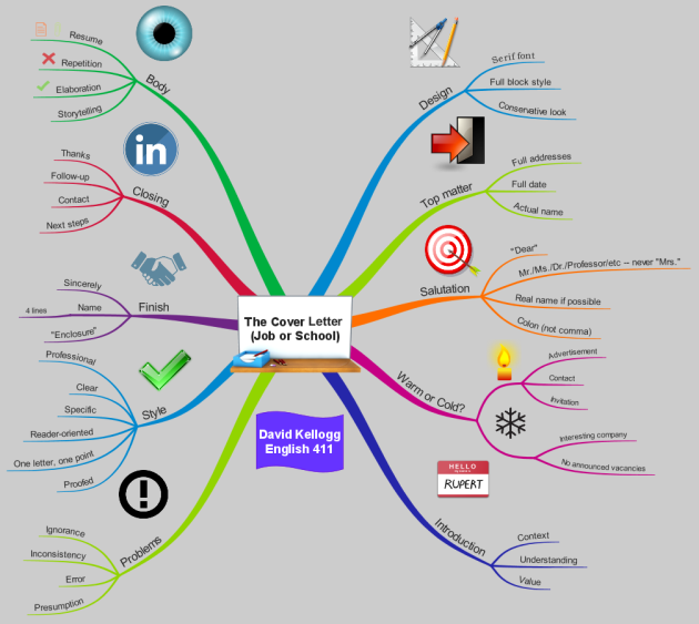 Imindmap The Cover Letter Job Or School Mind Map
