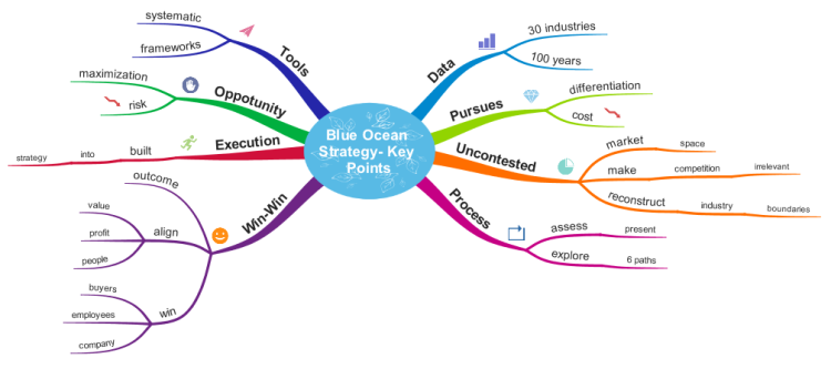 free online mind mapping tools with Blue Ocean Strategy 8 Key Points on Graphic Organizers additionally Graphic Organizer Software further Website Review Prodigy Game in addition You Can Even Help Save Energy In School furthermore 15 Best Brainstorming And Mind Mapping Tech Tools For Every Creative Mind.