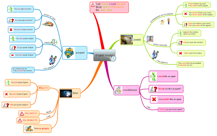 English Tenses Mind Map