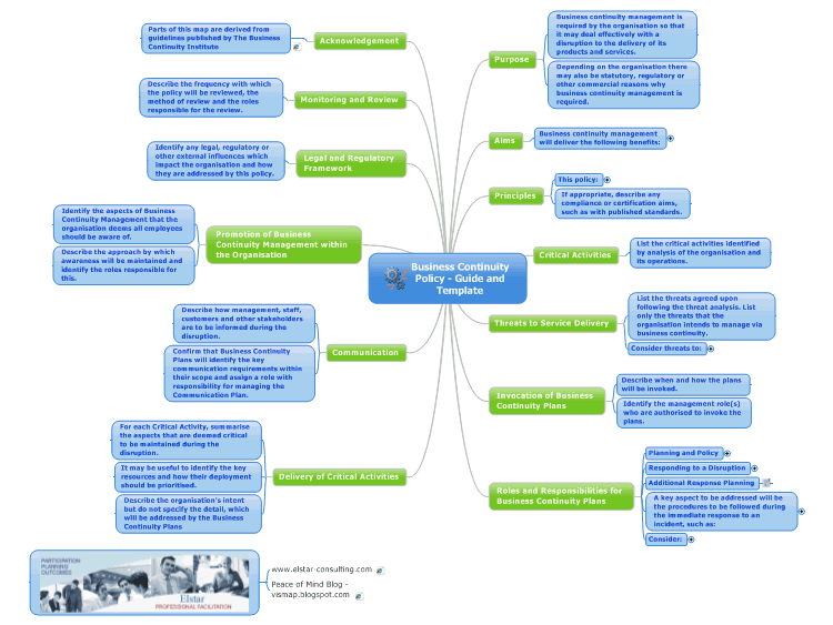 Business Continuity Policy Guide and Template mind map – Business Continuity Templates