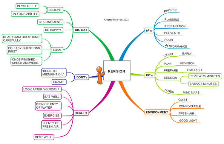 online mind mapping with Exam Revision Tips on Drawn 20office 20office 20 work together with Einfache Mindmap Software Kostenlos besides The Islamic Empire likewise Lessons Learned Template in addition Hoe Maak Je Een Mindmap.