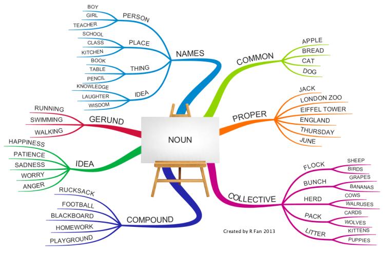 Imindmap English Grammar Noun Mind Map Biggerplate