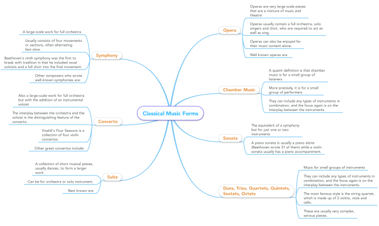 Classical Music Forms mind map | Biggerplate