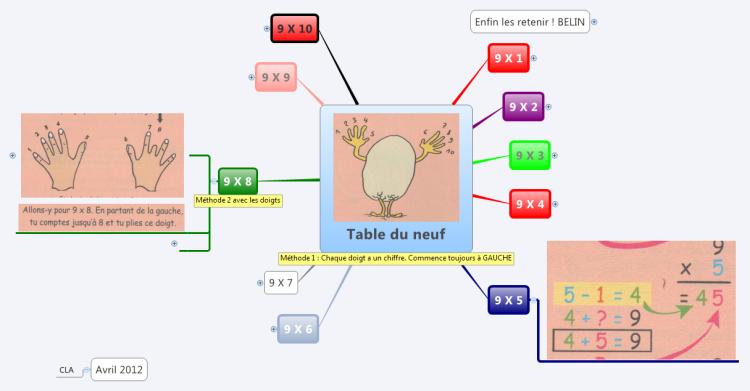 Xmind table de multiplication 9 mind map biggerplate for Table de multiplication de 9