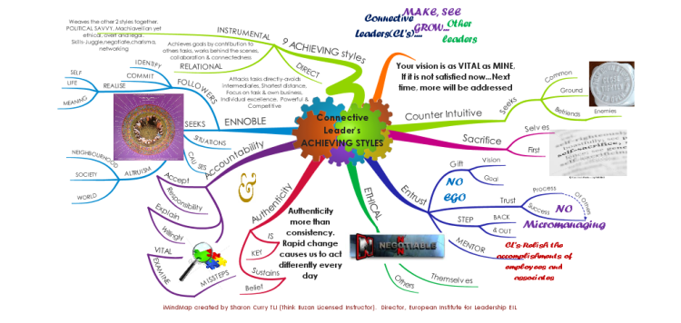 fundamentals of leadership mindmap Fundamentals of leadership mindmap the fundamentals of leadership in the workplace for centuries there have been leaders and people have.