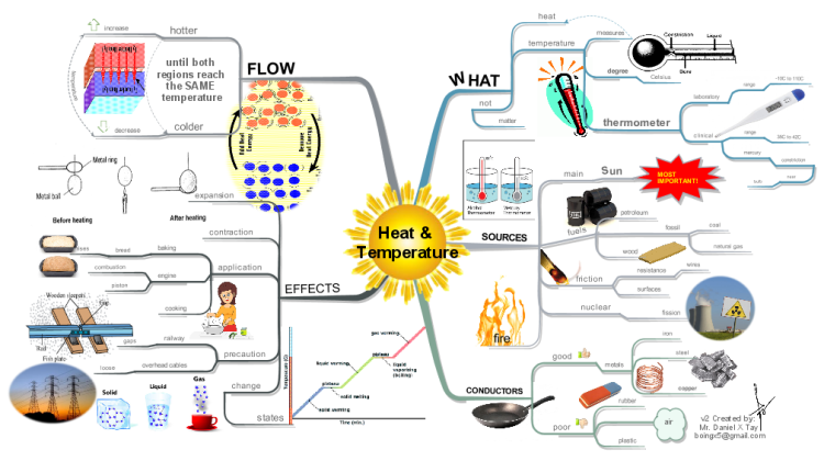 iMindMap: Heat and Temperature (Basic) mind map : Biggerplate