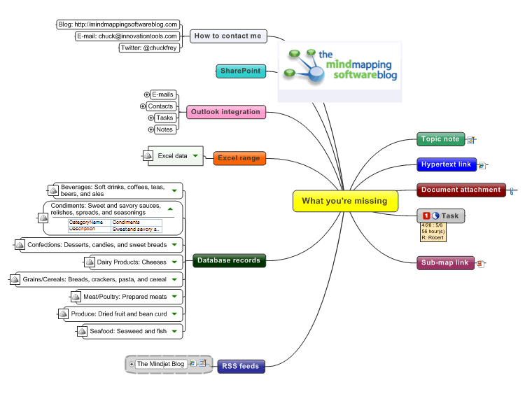 how to use mind map software