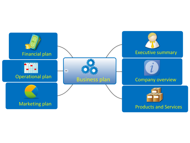 Mindgenius Business Plan Overview Template Mind Map