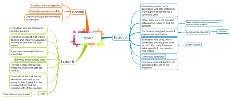 ib english paper 2 help Ib diploma programme programme du diplôme du bi programa del diploma del bi n05/1/a1eng/hp2/eng/tz0/xx english a1 – higher level – paper 2 anglais a1 – niveau.