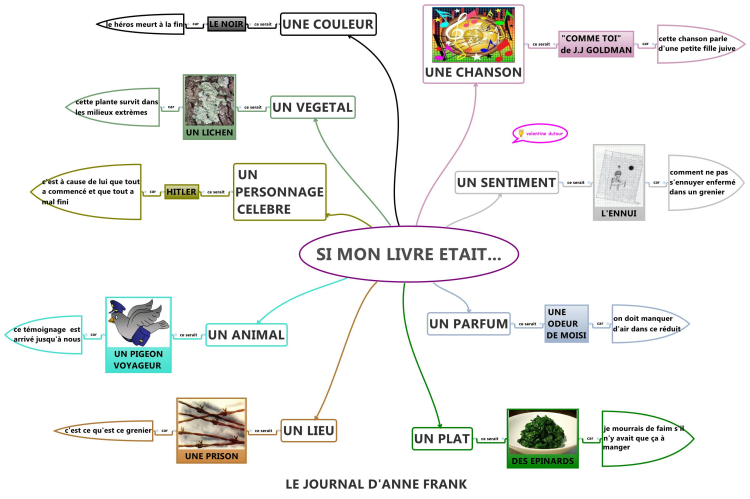 schema mapping with Si Mon Livre Etait on Enseignement likewise Une Carte Mentale Volcanique together with Arduino Uno Online India additionally Stock Illustration Project Management Mind Map Scheme Concept Vector Mindmap Diagram Image41845251 likewise Mapowanie Procesow.