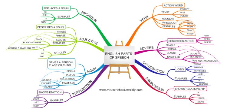 imindmap  english grammar