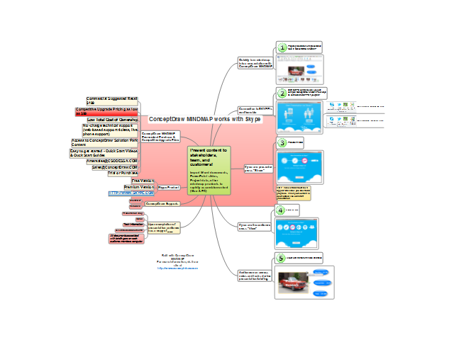 how to use conceptdraw mindmap and skype to present to your audience - Conceptdraw Mind Map