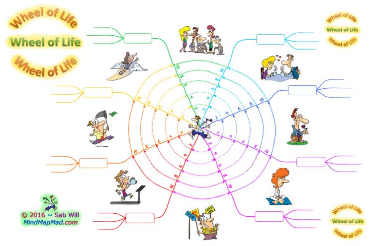 blank wheel of life template - imindmap wheel of life blank white mind map mad mind