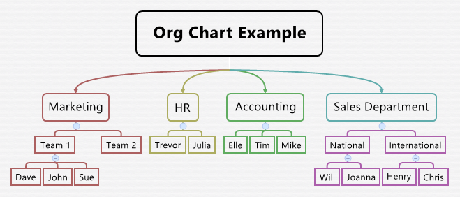 org chart example template - Template Org Chart