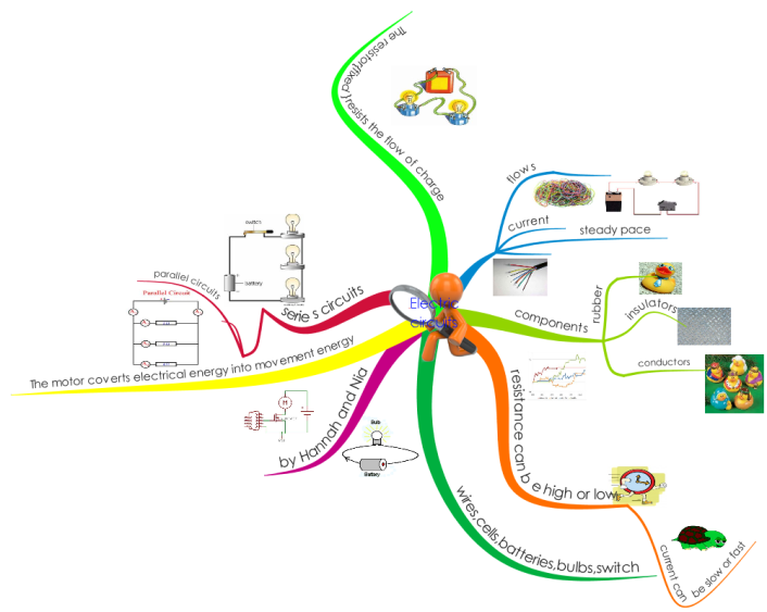 Electric Circuits by Nia and Hannah mind map
