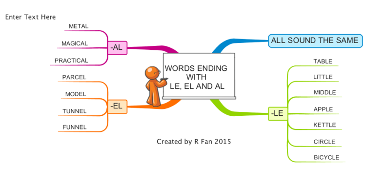 Spelling words ending with -le, -el and -al mind map
