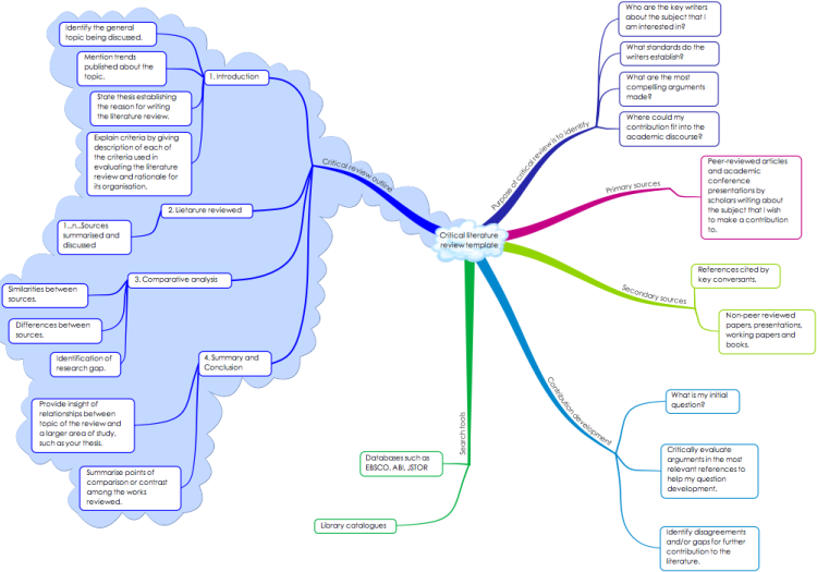 Critical literature review template mind map biggerplate for Lit review template
