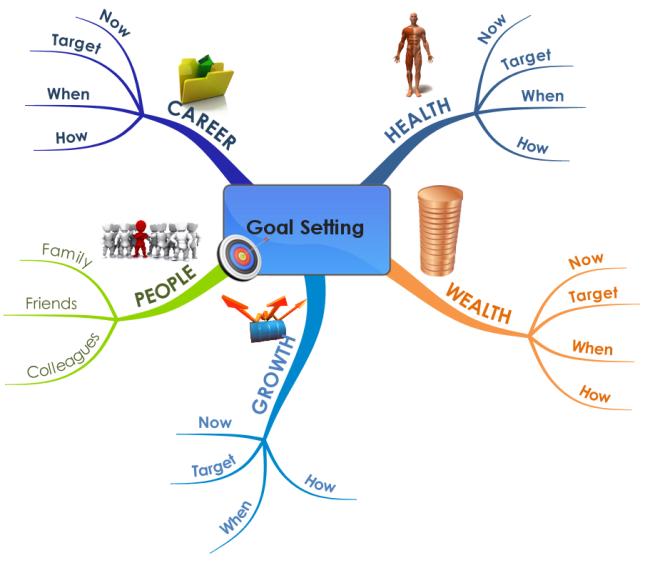 Imindmap Business Goal Setting Mind Map Biggerplate