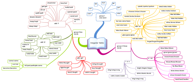 teaching speaking using mind maping Mind-what 6 simply awesome ways you can use mind maps to teach esl how to use mind maps for teaching esl 1 3 ways to reinforce speaking skills in the.