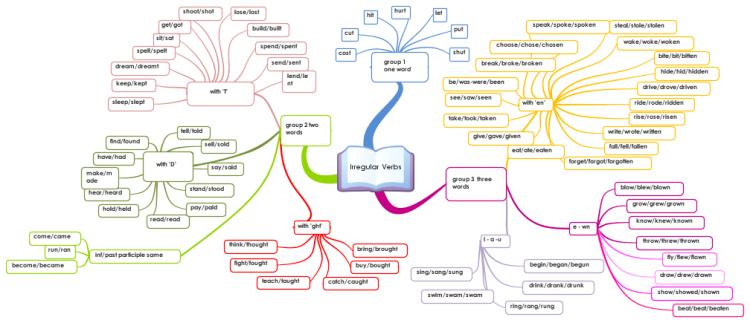 Irregular Verbs in English mind map