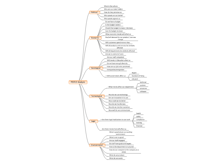 PESTLE Analysis Template mind map – Pestle Analysis Template