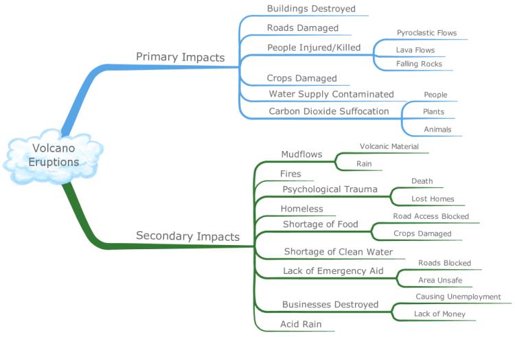 iMindMap: Volcano Eruptions Mind Map mind map | Biggerplate