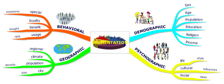 types of customer segmentation Market segmentation is a concept and a process  telecom providers have two types of  collection may have its own customer segmentation in which they.