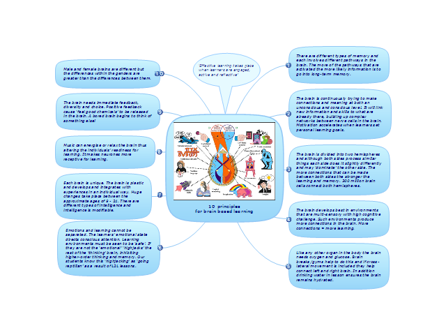 10 principles for brain based learning with conceptdraw mindmap - Conceptdraw Mind Map