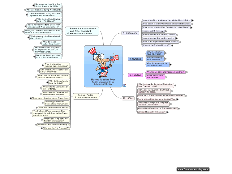Naturalization Test Part Ii Integrated Civics American: Us History Mind Map At Usa Maps