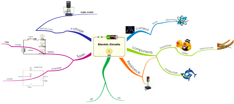 Circuits by Thannaya, Casey and Maddie mind map