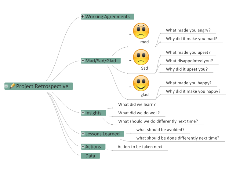 sprint retrospective meeting template - project retrospective template mindgenius mind map