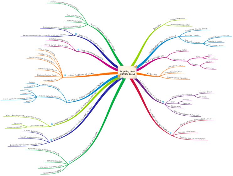 targeting new markets online - Free Mindmap Online