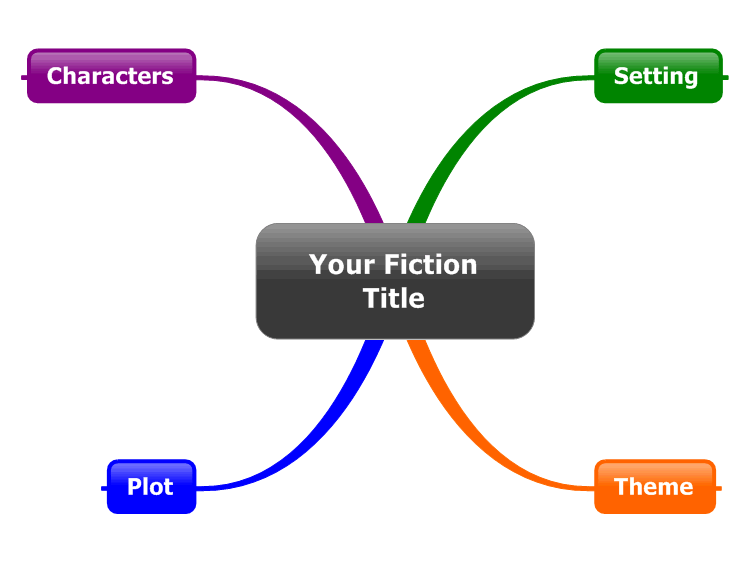 how to make a mind map of a book