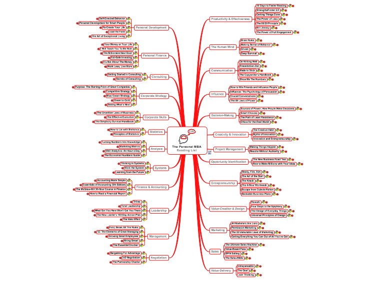 The Personal MBA Reading List mind map