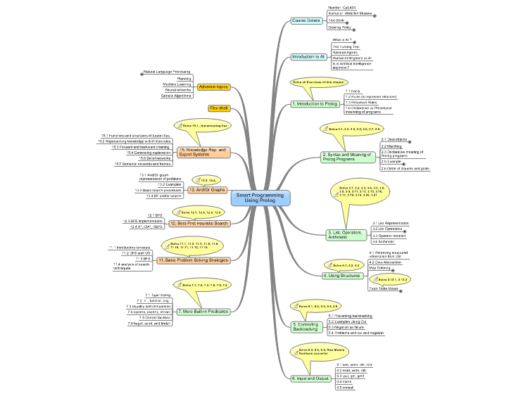 Prolog Programming for Artificial Intelligence mind map