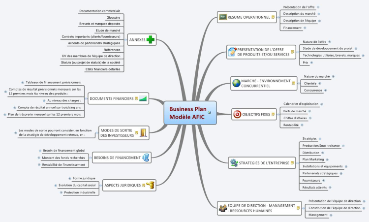Business Plan Modèle AFIC: XMind Mind Map Template